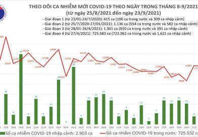 BẢN TIN COVID-19 – 18 GIỜ 30 NGÀY 23/09/2021